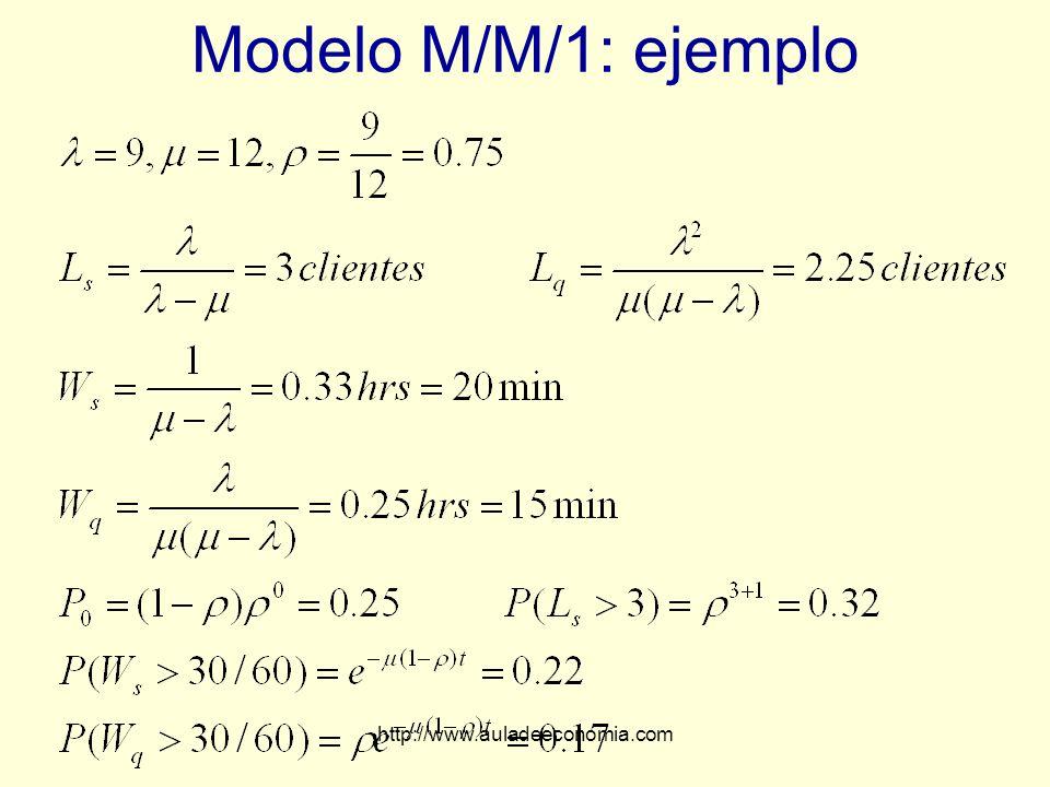 http://www.auladeeconomia.com Modelo M/M/1: ejemplo