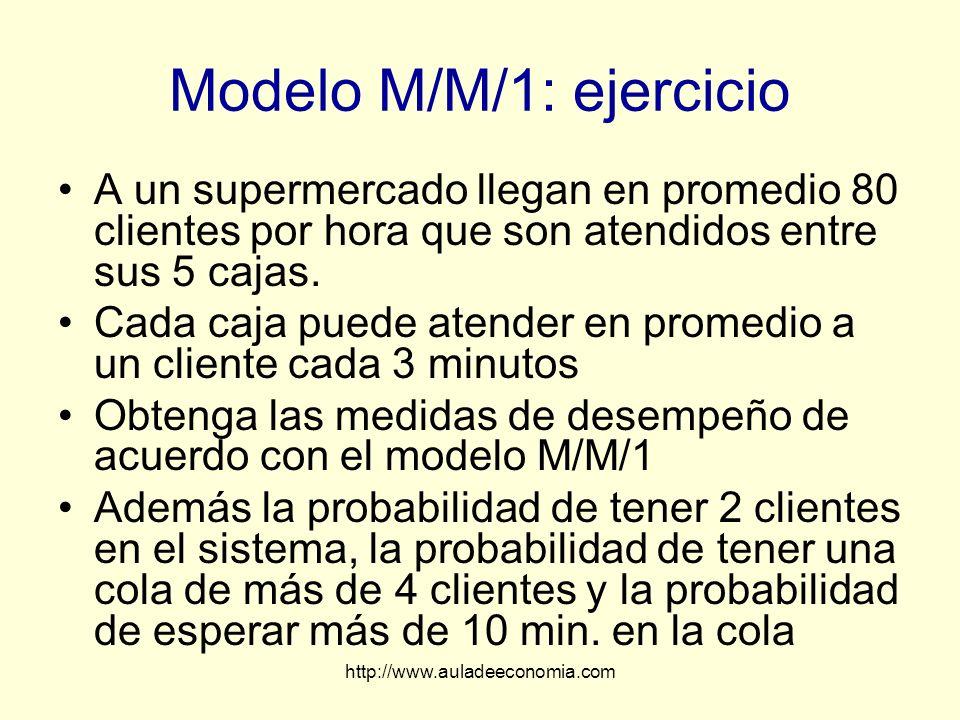 http://www.auladeeconomia.com Modelo M/M/1: ejercicio A un supermercado llegan en promedio 80 clientes por hora que son atendidos entre sus 5 cajas. C