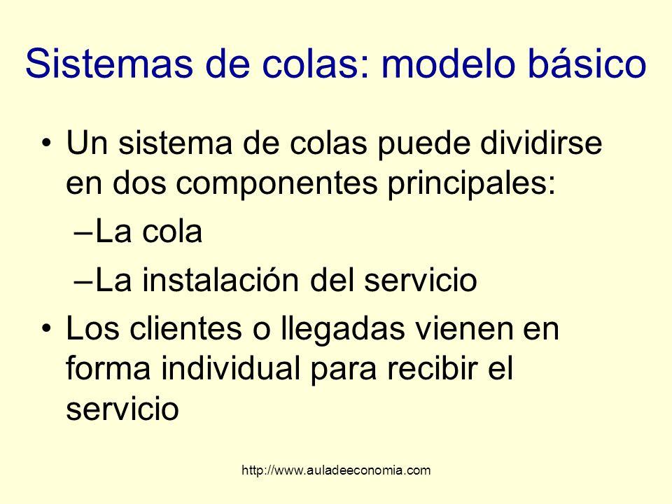 http://www.auladeeconomia.com Sistemas de colas: modelo básico Un sistema de colas puede dividirse en dos componentes principales: –La cola –La instal