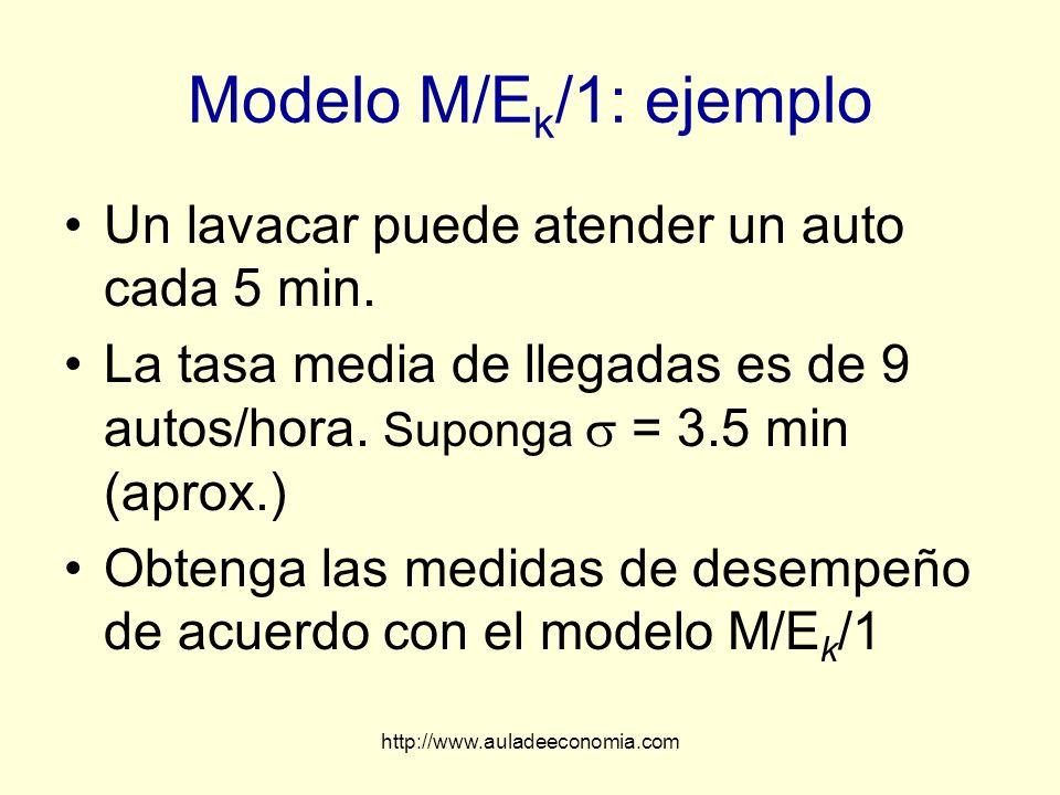 http://www.auladeeconomia.com Modelo M/E k /1: ejemplo Un lavacar puede atender un auto cada 5 min. La tasa media de llegadas es de 9 autos/hora. Supo