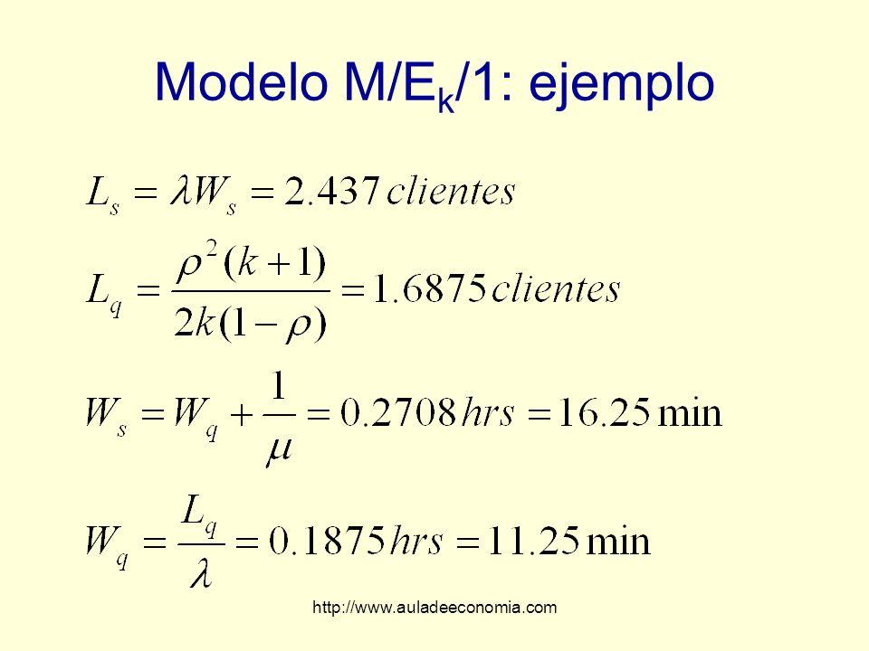 http://www.auladeeconomia.com Modelo M/E k /1: ejemplo