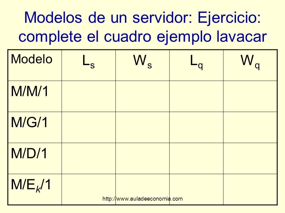 http://www.auladeeconomia.com Modelos de un servidor: Ejercicio: complete el cuadro ejemplo lavacar Modelo LsLs WsWs LqLq WqWq M/M/1 M/G/1 M/D/1 M/E k