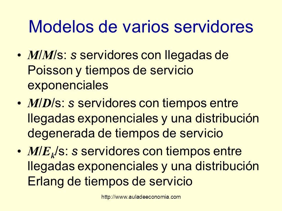 http://www.auladeeconomia.com Modelos de varios servidores M / M /s: s servidores con llegadas de Poisson y tiempos de servicio exponenciales M / D /s