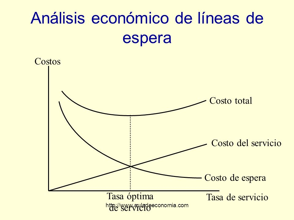 http://www.auladeeconomia.com Análisis económico de líneas de espera Costos Tasa de servicio Tasa óptima de servicio Costo de espera Costo del servici