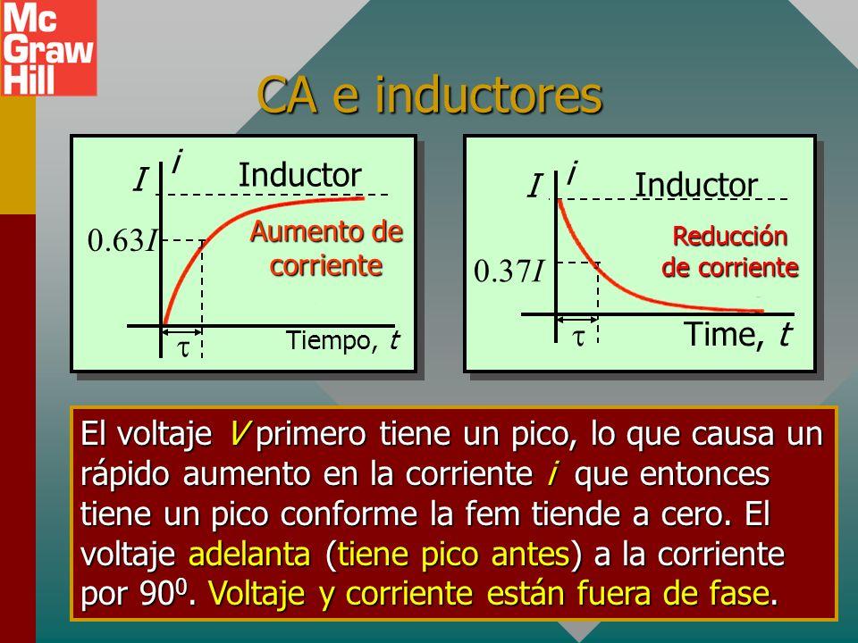 CA e inductores Tiempo, t I i Aumento de corriente 0.63I Inductor El voltaje V primero tiene un pico, lo que causa un rápido aumento en la corriente i que entonces tiene un pico conforme la fem tiende a cero.