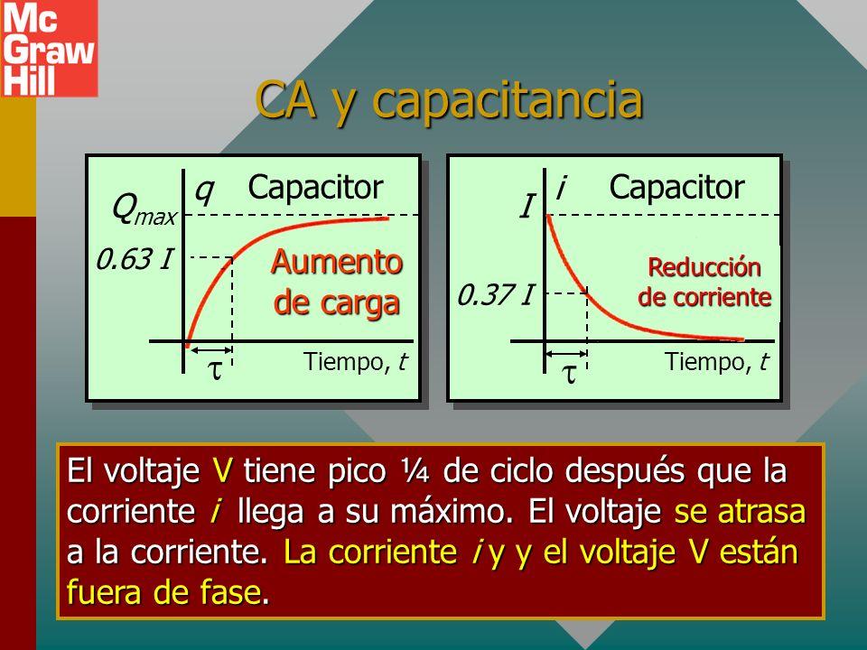 CA y capacitancia Tiempo, t Q max q Aumento de carga Capacitor 0.63 I El voltaje V tiene pico ¼ de ciclo después que la corriente i llega a su máximo.