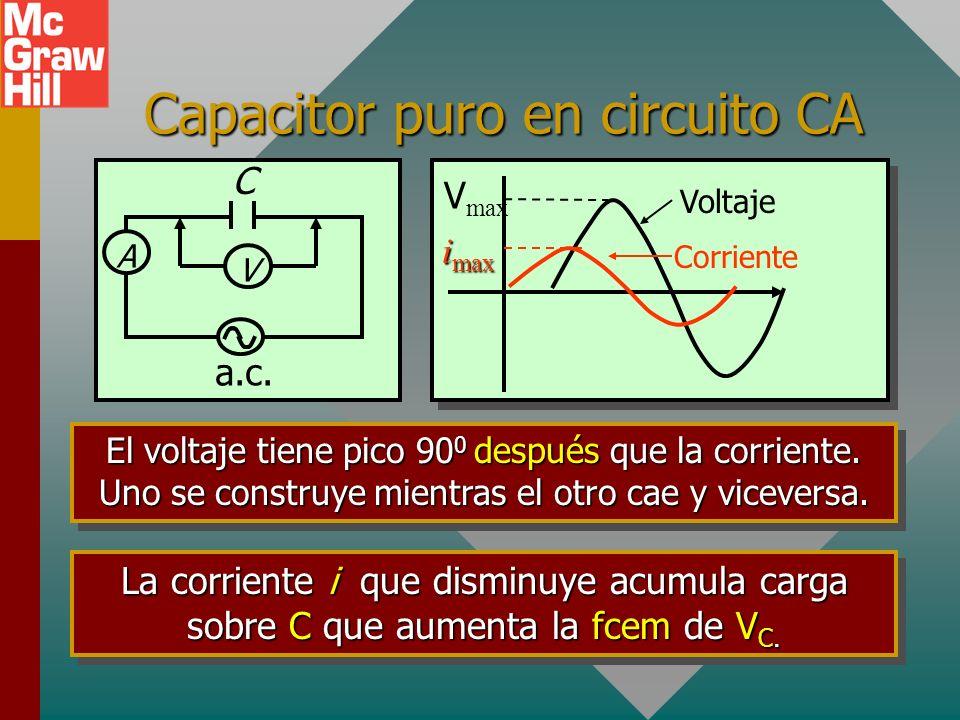 Capacitor puro en circuito CA V max i max Voltaje Corriente A V a.c.