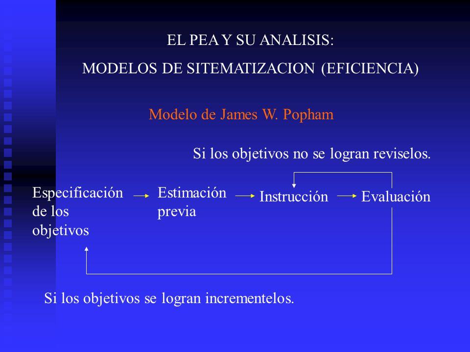 EL PEA Y SU ANALISIS: MODELOS DE SITEMATIZACION (EFICIENCIA) Especificación de los objetivos Estimación previa InstrucciónEvaluación Si los objetivos