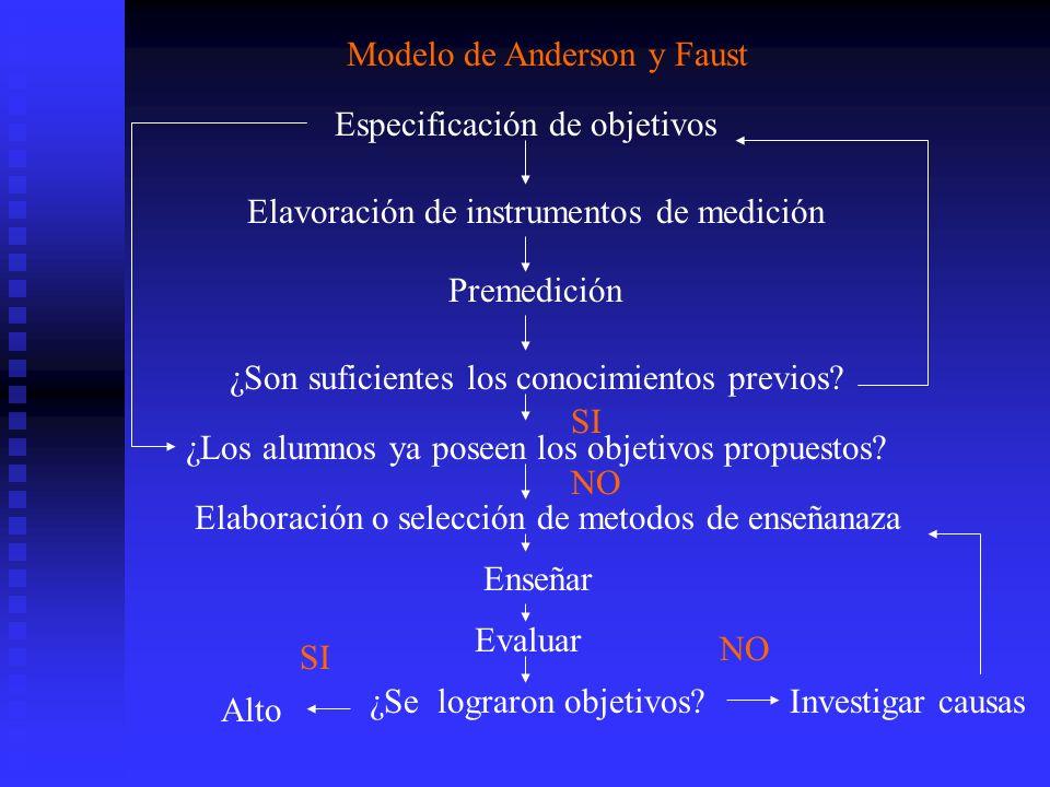 Modelo de Anderson y Faust Especificación de objetivos Elavoración de instrumentos de medición Premedición ¿Son suficientes los conocimientos previos?