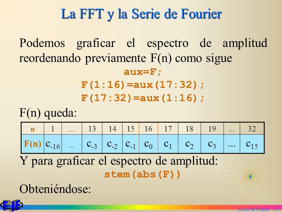 Series de Fourier. 105 La FFT y la Serie de Fourier Podemos graficar el espectro de amplitud reordenando previamente F(n) como sigue aux=F; F(1:16)=au