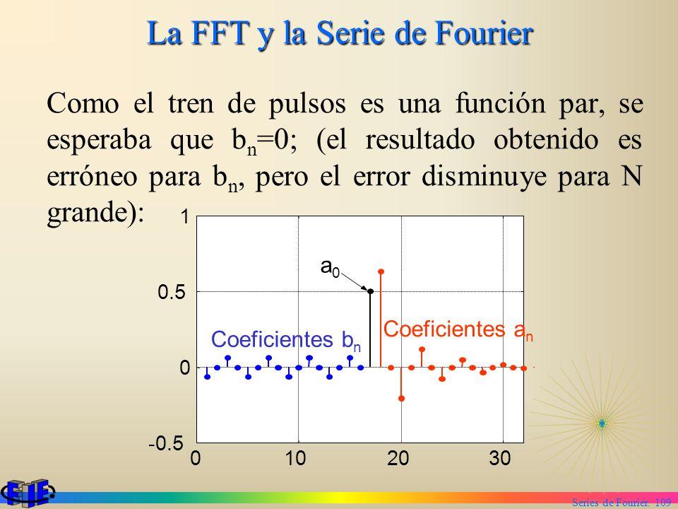 Series de Fourier. 109 La FFT y la Serie de Fourier Como el tren de pulsos es una función par, se esperaba que b n =0; (el resultado obtenido es errón