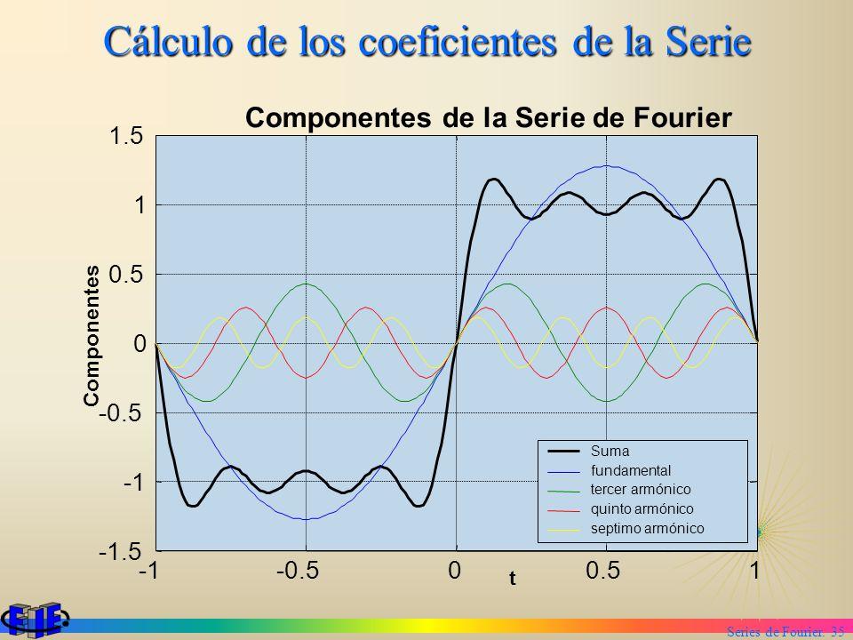 Series de Fourier. 35 Cálculo de los coeficientes de la Serie -0.500.51 -1.5 -0.5 0 0.5 1 1.5 Componentes de la Serie de Fourier t Componentes Suma fu