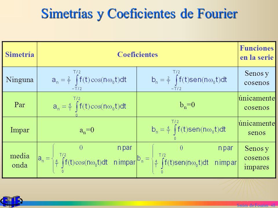 Series de Fourier. 48 Simetrías y Coeficientes de Fourier SimetríaCoeficientes Funciones en la serie Ninguna Senos y cosenos Parb n =0 únicamente cose