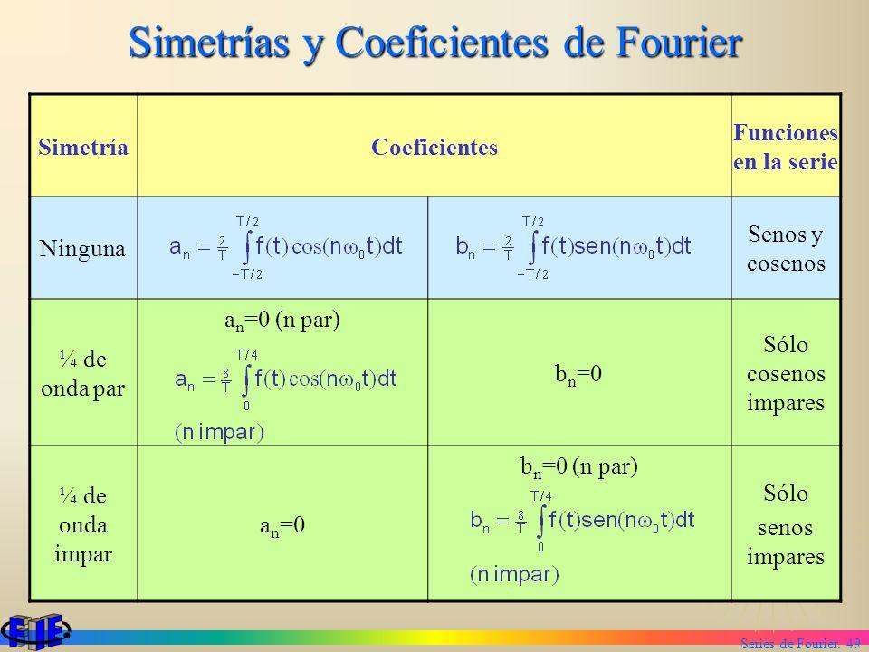 Series de Fourier. 49 Simetrías y Coeficientes de Fourier SimetríaCoeficientes Funciones en la serie Ninguna Senos y cosenos ¼ de onda par a n =0 (n p