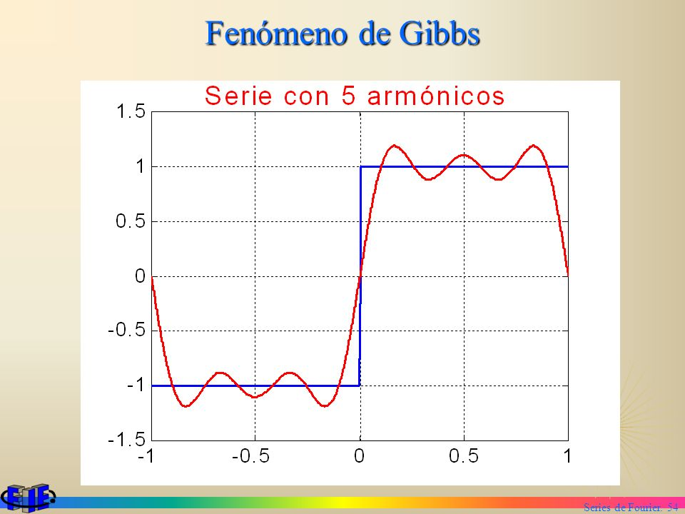 Series de Fourier. 54 Fenómeno de Gibbs