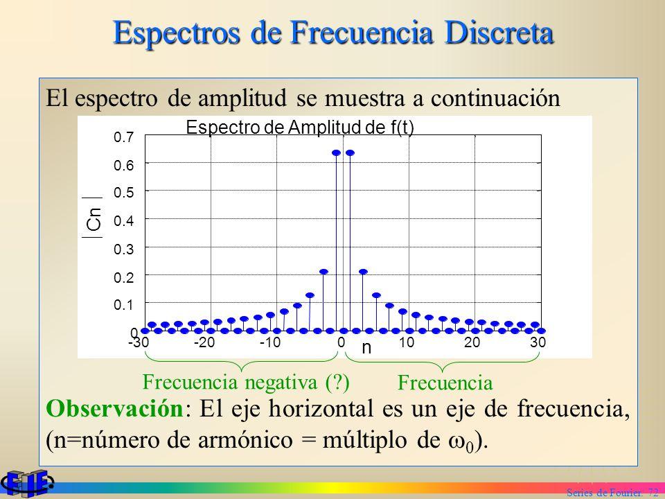 Series de Fourier. 72 Espectros de Frecuencia Discreta El espectro de amplitud se muestra a continuación Observación: El eje horizontal es un eje de f