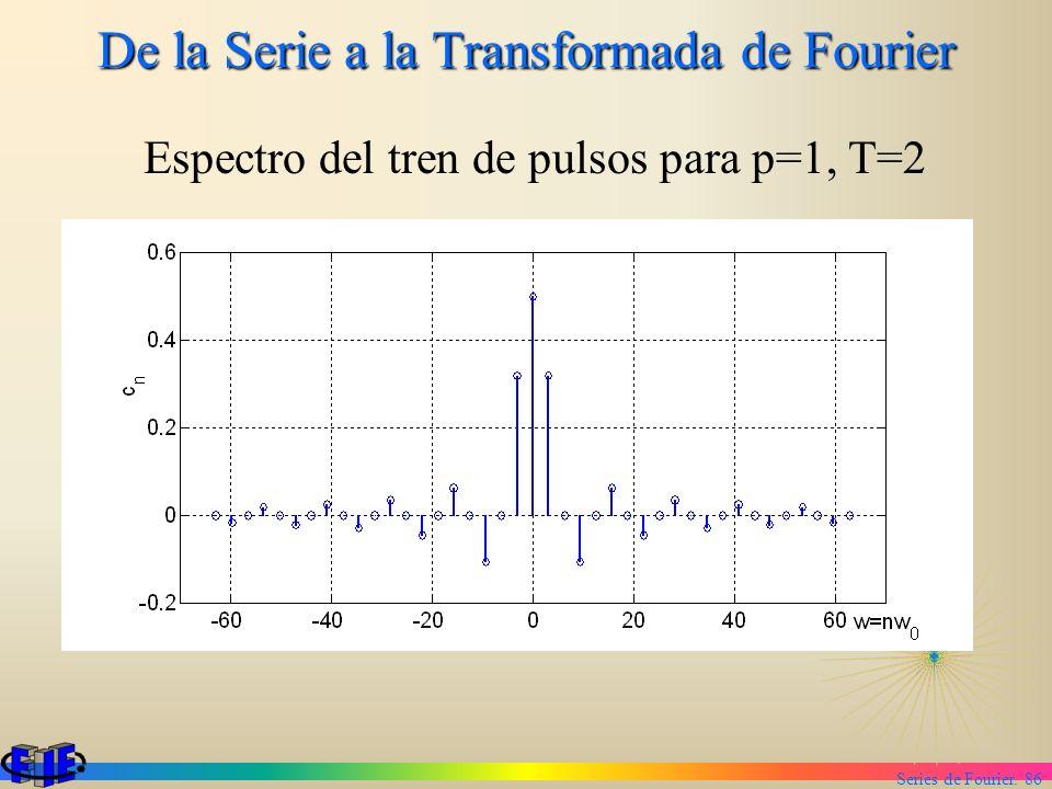 Series de Fourier. 86 De la Serie a la Transformada de Fourier Espectro del tren de pulsos para p=1, T=2