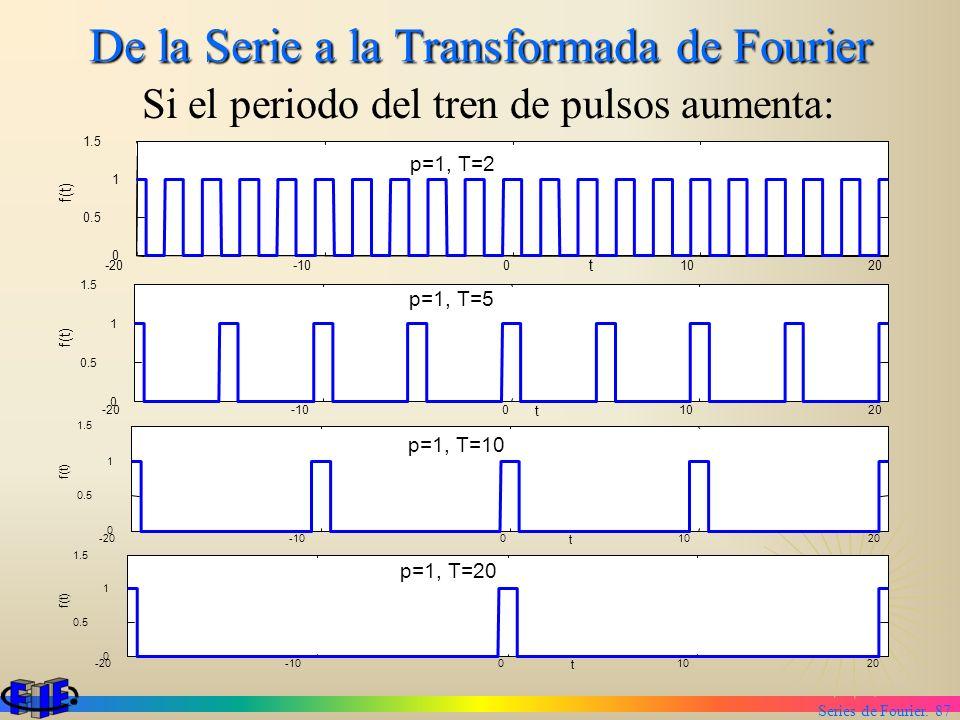 Series de Fourier. 87 De la Serie a la Transformada de Fourier Si el periodo del tren de pulsos aumenta: -20-1001020 0 0.5 1 1.5 p=1, T=2 t f(t) t -20
