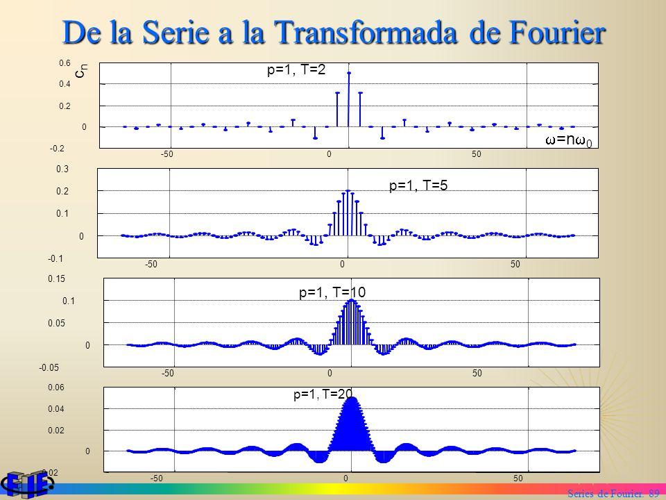 Series de Fourier. 89 De la Serie a la Transformada de Fourier -50050 -50050