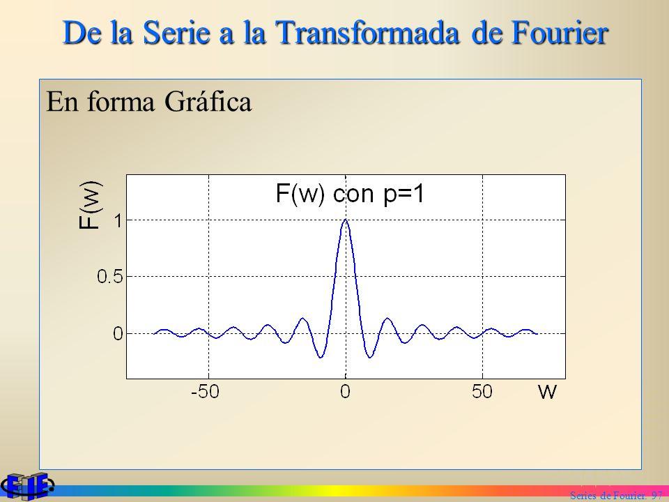 Series de Fourier. 97 De la Serie a la Transformada de Fourier En forma Gráfica