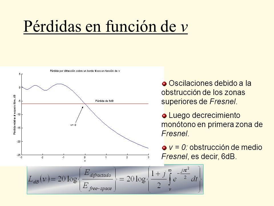 Pérdidas en función de v Oscilaciones debido a la obstrucción de los zonas superiores de Fresnel. Luego decrecimiento monótono en primera zona de Fres