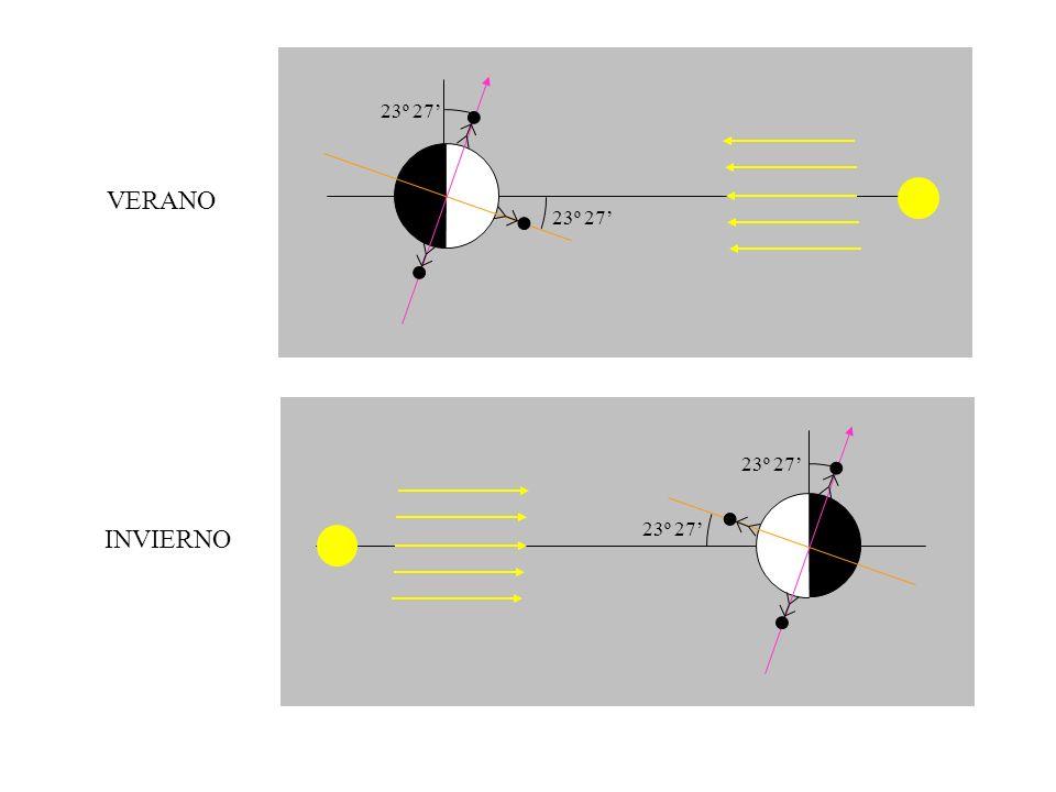 horizonte Polo SUR celeste 90- Ecuador celeste Observador en Hemisferio Sur.
