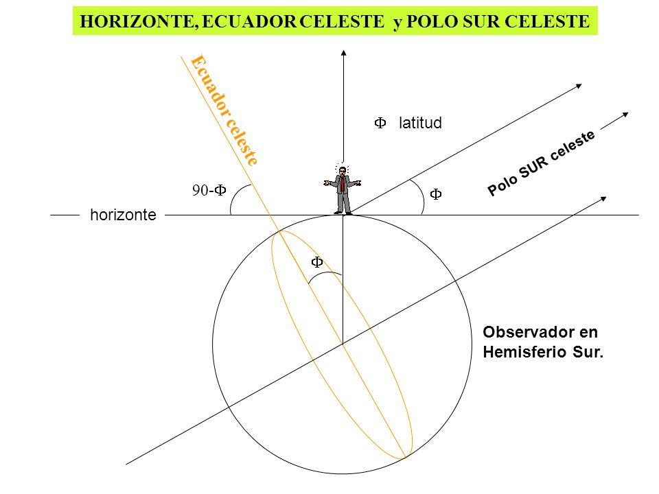 horizonte Polo SUR celeste 90- Ecuador celeste Observador en Hemisferio Sur. HORIZONTE, ECUADOR CELESTE y POLO SUR CELESTE latitud