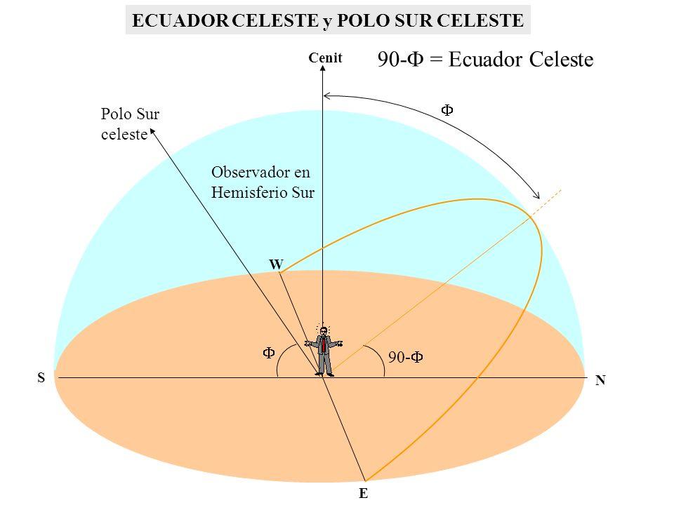 N S E W Polo Sur celeste Cenit 90- ECUADOR CELESTE y POLO SUR CELESTE Observador en Hemisferio Sur 90- = Ecuador Celeste