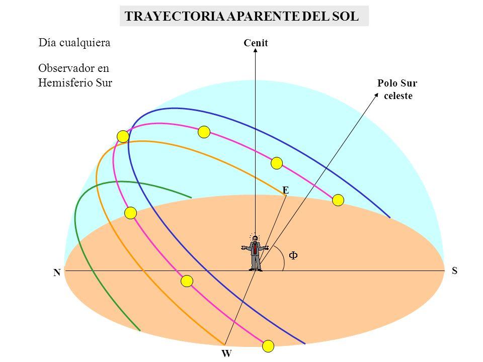 Polo Sur celeste Observador en Hemisferio Sur POSICIÓN DEL SOL RESPECTO A SUPERFICIES HORIZONTALES Cenit N S W E elevación solar declinación latitud ángulo horario 15º/hora