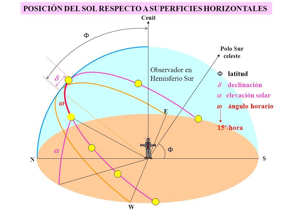 Polo Sur celeste Observador en Hemisferio Sur POSICIÓN DEL SOL RESPECTO A SUPERFICIES HORIZONTALES Cenit N S W E elevación solar declinación latitud á