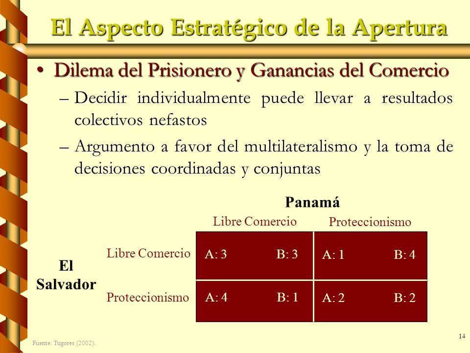 14 El Aspecto Estratégico de la Apertura Dilema del Prisionero y Ganancias del ComercioDilema del Prisionero y Ganancias del Comercio –Decidir individ