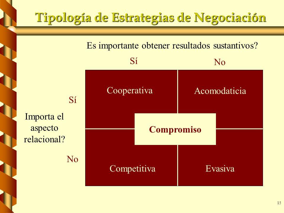 15 Tipología de Estrategias de Negociación Es importante obtener resultados sustantivos? Sí No Sí Importa el aspecto relacional? Cooperativa Acomodati