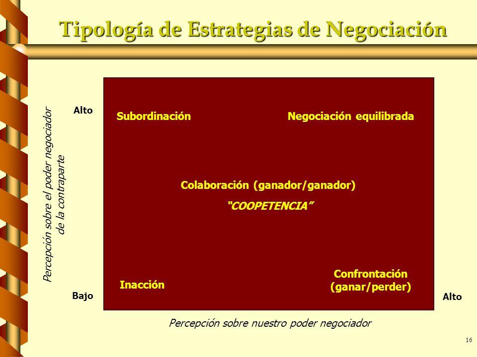 16 SubordinaciónNegociación equilibrada Colaboración (ganador/ganador) COOPETENCIA Confrontación (ganar/perder) Inacción Alto Bajo Alto Percepción sob