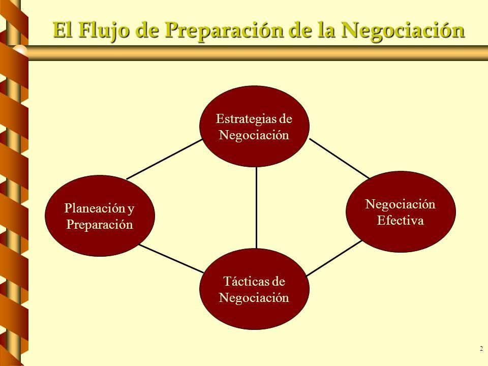 2 El Flujo de Preparación de la Negociación Planeación y Preparación Estrategias de Negociación Tácticas de Negociación Efectiva