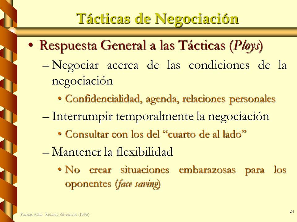 24 Tácticas de Negociación Respuesta General a las Tácticas (Ploys)Respuesta General a las Tácticas (Ploys) –Negociar acerca de las condiciones de la