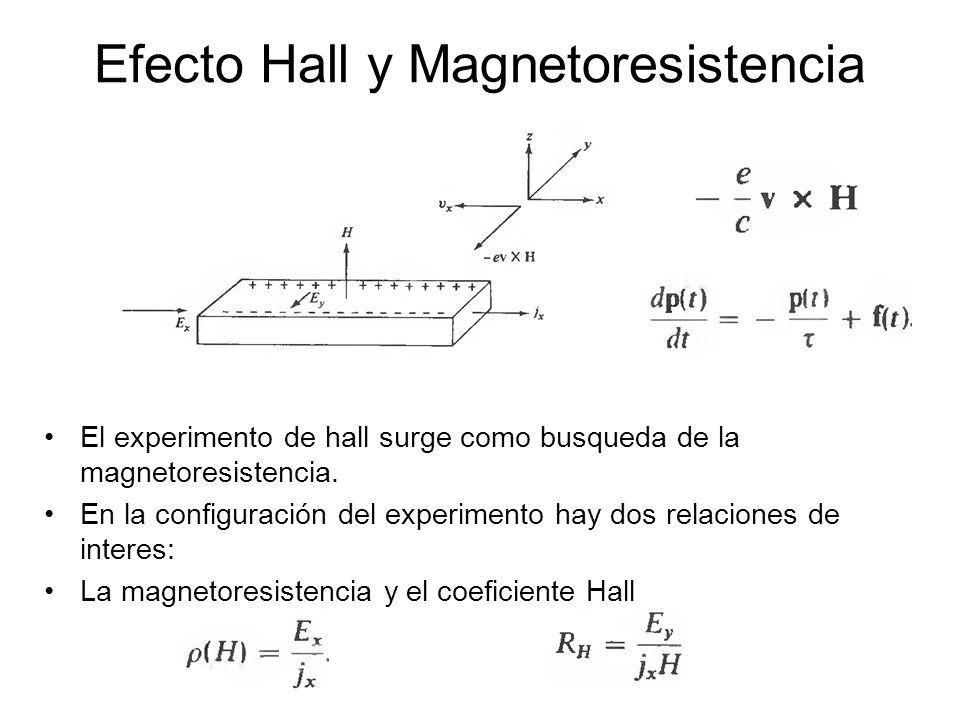 Efecto Hall y Magnetoresistencia El experimento de hall surge como busqueda de la magnetoresistencia. En la configuración del experimento hay dos rela