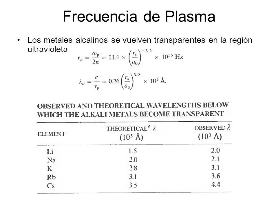 Frecuencia de Plasma Los metales alcalinos se vuelven transparentes en la región ultravioleta