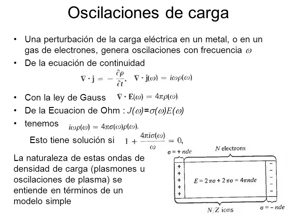 Oscilaciones de carga Una perturbación de la carga eléctrica en un metal, o en un gas de electrones, genera oscilaciones con frecuencia De la ecuación
