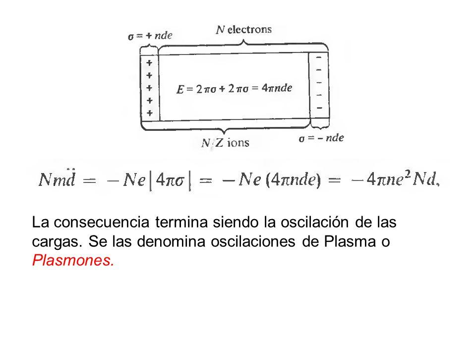 La consecuencia termina siendo la oscilación de las cargas. Se las denomina oscilaciones de Plasma o Plasmones.