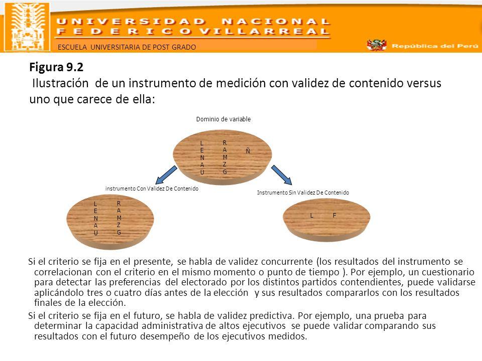 ESCUELA UNIVERSITARIA DE POST GRADO Figura 9.2 Ilustración de un instrumento de medición con validez de contenido versus uno que carece de ella: Si el