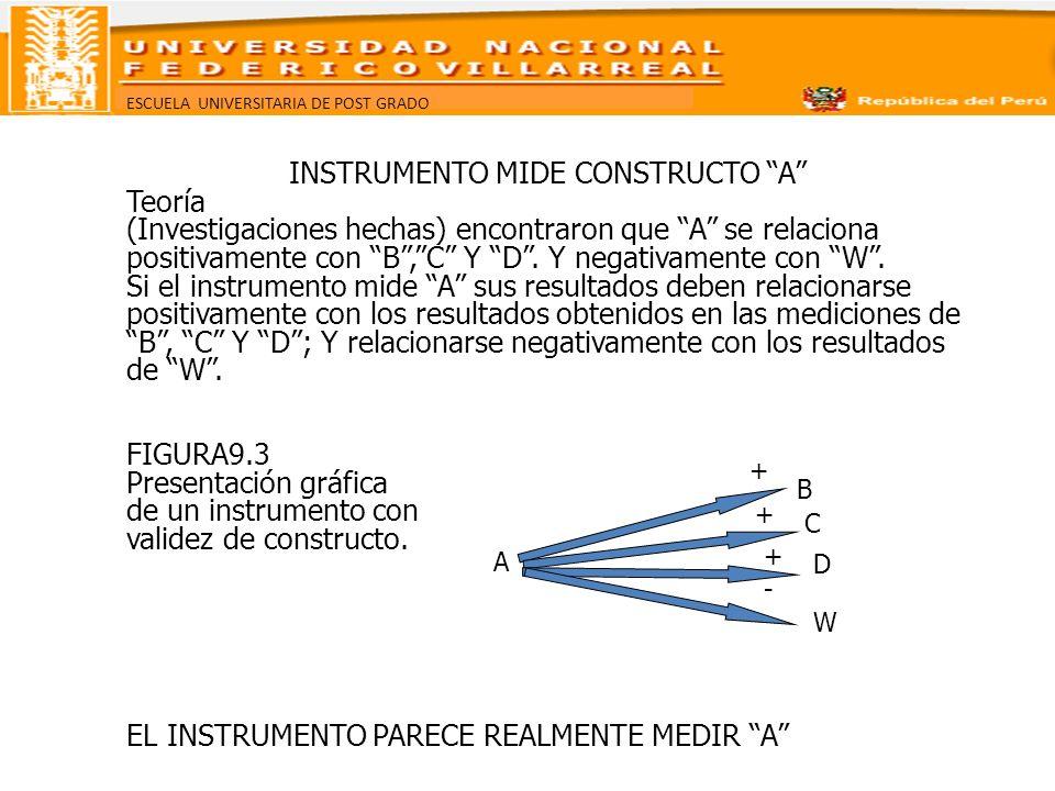 ESCUELA UNIVERSITARIA DE POST GRADO INSTRUMENTO MIDE CONSTRUCTO A Teoría (Investigaciones hechas) encontraron que A se relaciona positivamente con B,C