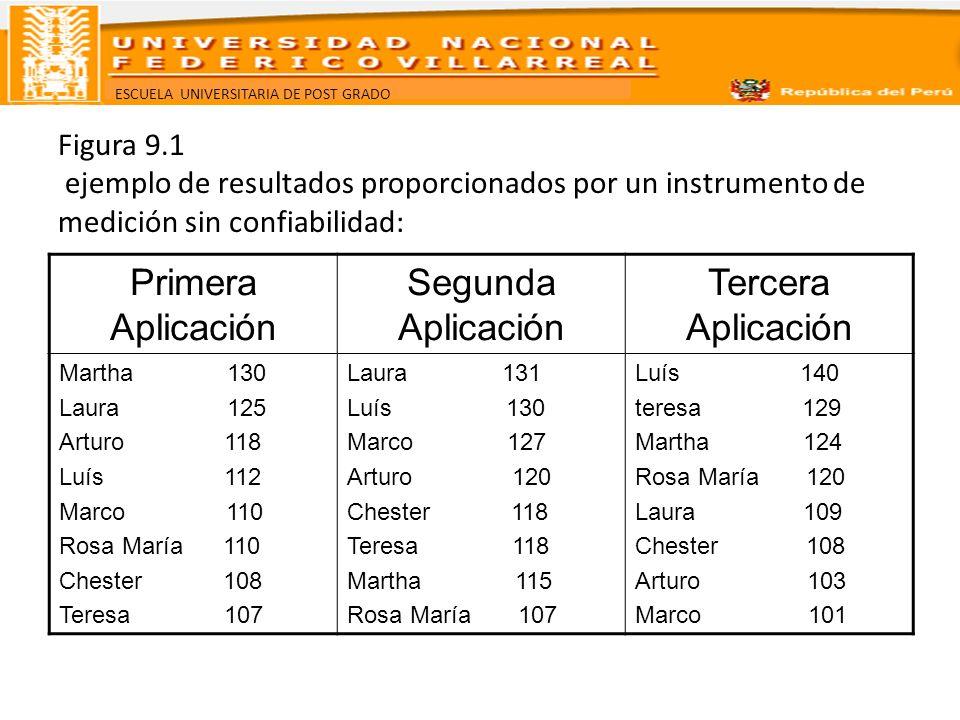 ESCUELA UNIVERSITARIA DE POST GRADO Figura 9.1 ejemplo de resultados proporcionados por un instrumento de medición sin confiabilidad: Primera Aplicaci