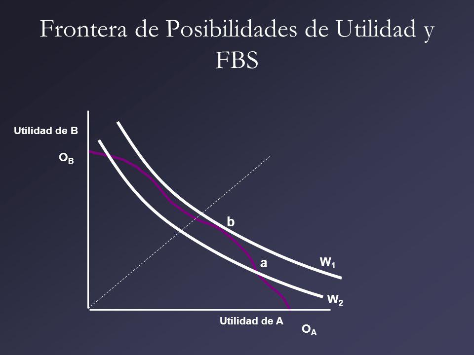 Frontera de Posibilidades de Utilidad y FBS Utilidad de A Utilidad de B OAOA OBOB b a W1W1 W2W2