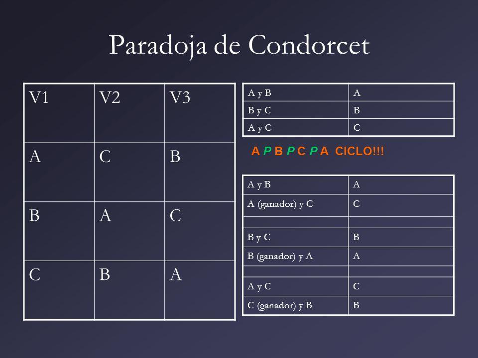 Paradoja de Condorcet V1V2V3 ACB BAC CBA A y BA B y CB A y CC A y BA A (ganador) y CC B y CB B (ganador) y AA A y CC C (ganador) y BB A P B P C P A CI