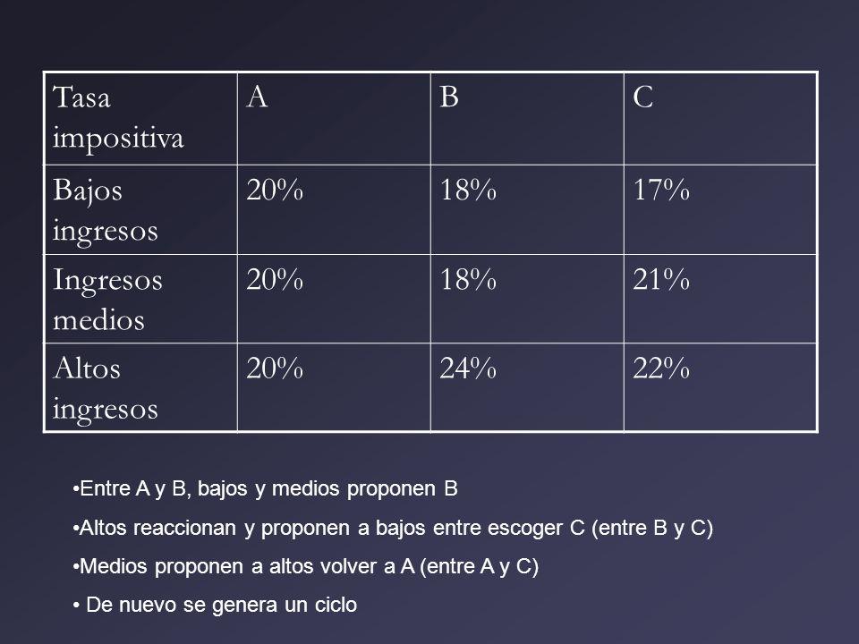 Tasa impositiva ABC Bajos ingresos 20%18%17% Ingresos medios 20%18%21% Altos ingresos 20%24%22% Entre A y B, bajos y medios proponen B Altos reacciona