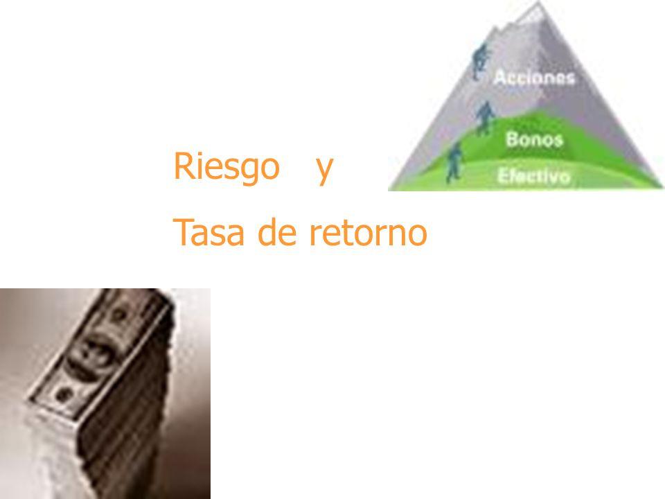 CAPM = K LR + ( K m - K LR ) Capital Asset Princing Model (CAPM) Tasa Libre de Riesgo Rentabilidad del mercado Tasa Libre de Riesgo Beta del Activo Prima de riesgo