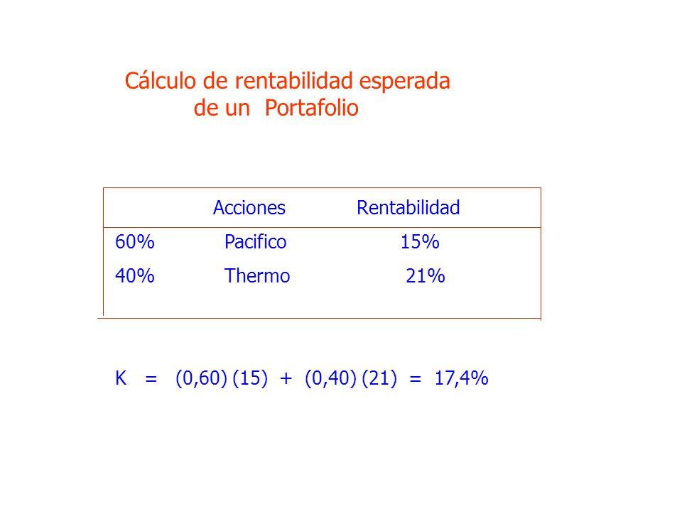 Acciones Rentabilidad 60% Pacifico 15% 40% Thermo 21% K = (0,60) (15) + (0,40) (21) = 17,4% Cálculo de rentabilidad esperada de un Portafolio