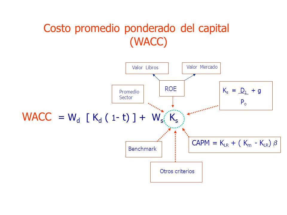 WACC = W d [ K d ( 1 - t) ] + W s K s Costo promedio ponderado del capital (WACC) CAPM = K LR + ( K m - K LR ) K s = D 1 + g P o ROE Benchmark Promedio Sector Valor Libros Valor Mercado Otros criterios