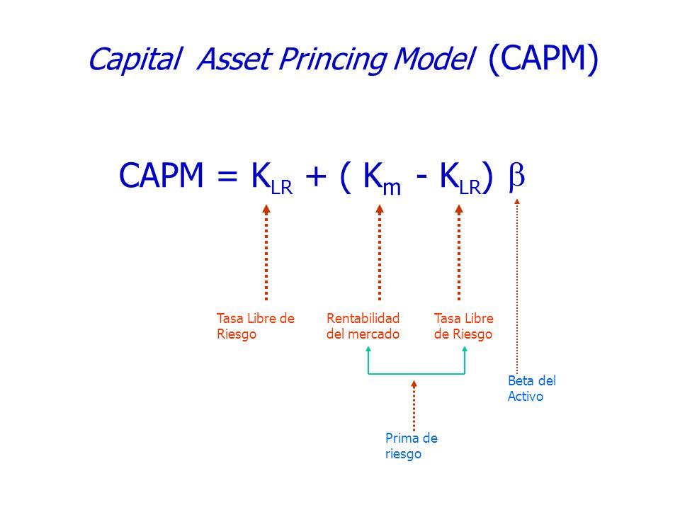 CAPM = K LR + ( K m - K LR ) Capital Asset Princing Model (CAPM) Tasa Libre de Riesgo Rentabilidad del mercado Tasa Libre de Riesgo Beta del Activo Pr