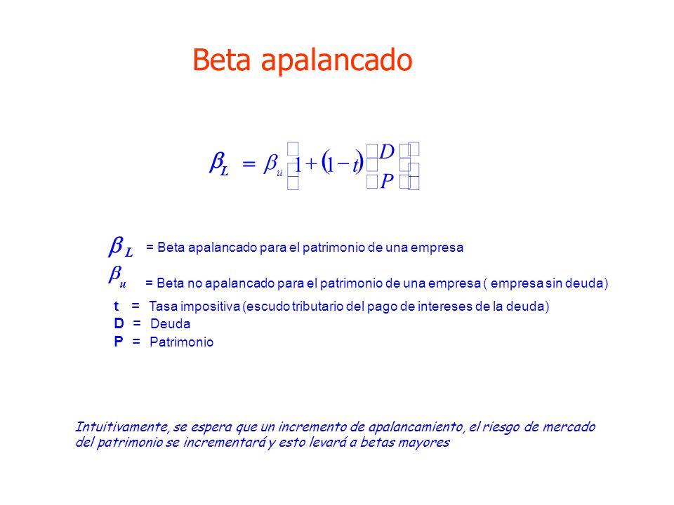 L u = Beta apalancado para el patrimonio de una empresa = Beta no apalancado para el patrimonio de una empresa ( empresa sin deuda) t = Tasa impositiv